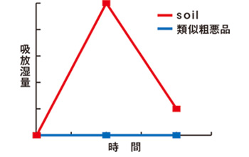 GEM バスマット soil 珪藻土